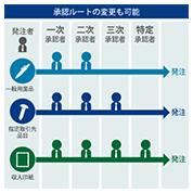 社内ルールに基づいてカスタマイズできる3段階の社内承認プロセス