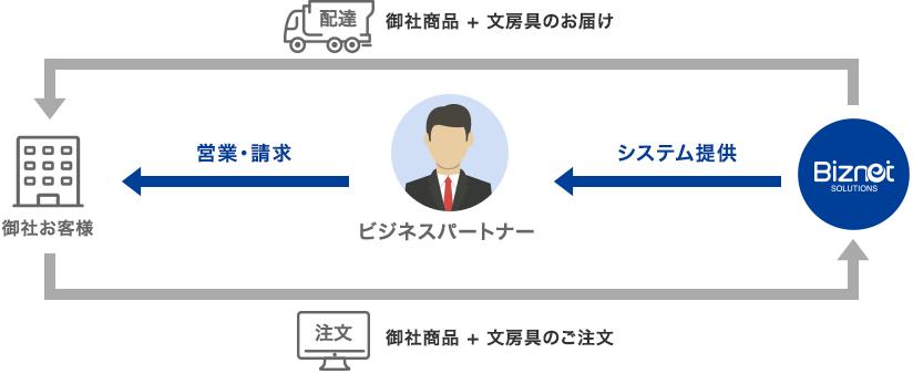 ビジネスパートナー様の役割