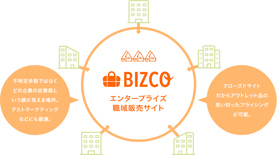 BIZCO(ビズコ)はエンタープライズ職域販売サイトです。不特定多数ではなく、どの企業の従業員様という顔が見える場所。テストマーケティングなどにも最適です。クローズドサイトだからアウトレット品の思い切ったプライシングが可能です。