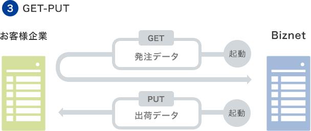 GET-PUT