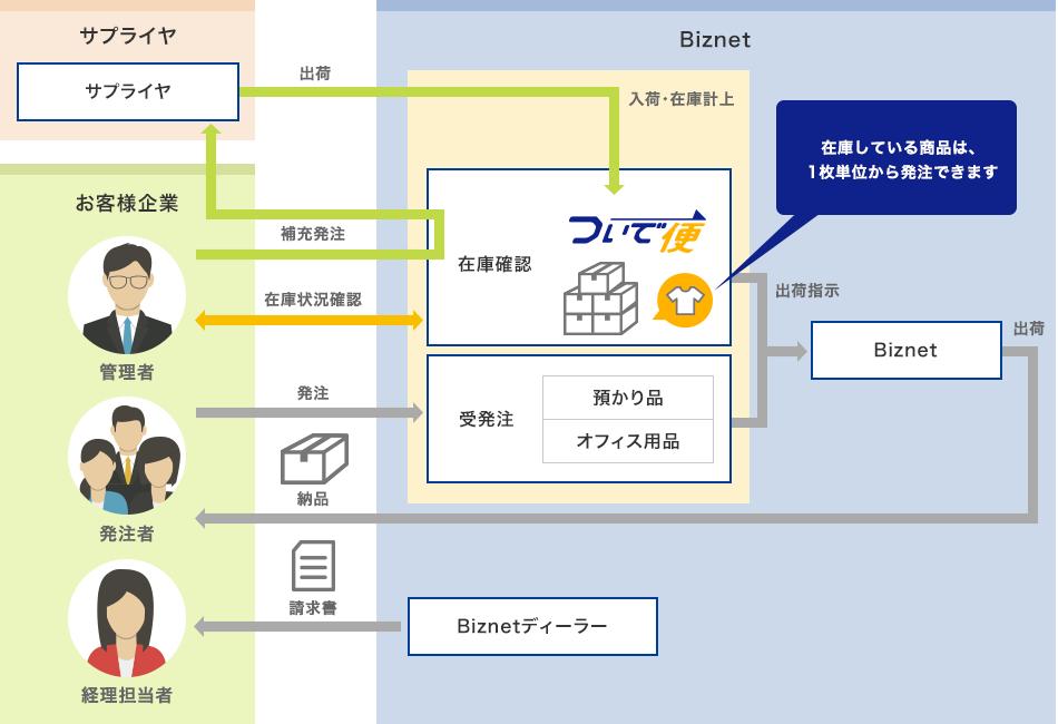 ビズネットの物流業務アウトソーシングの特徴とメリット