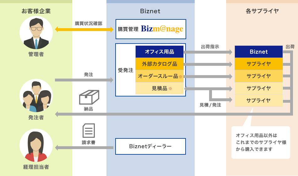 ビズネットの購買業務アウトソーシングの特徴とメリット