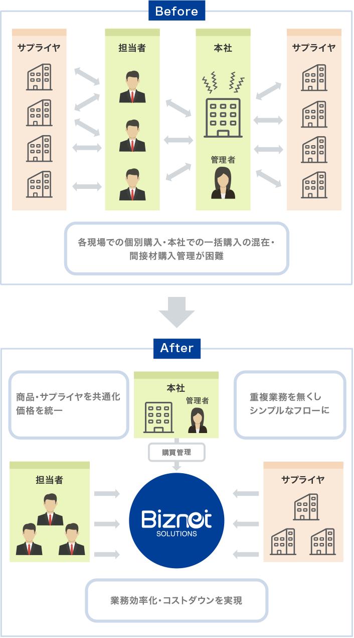 オフィス用品販売サービスの特徴