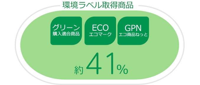 高い環境配慮商品率