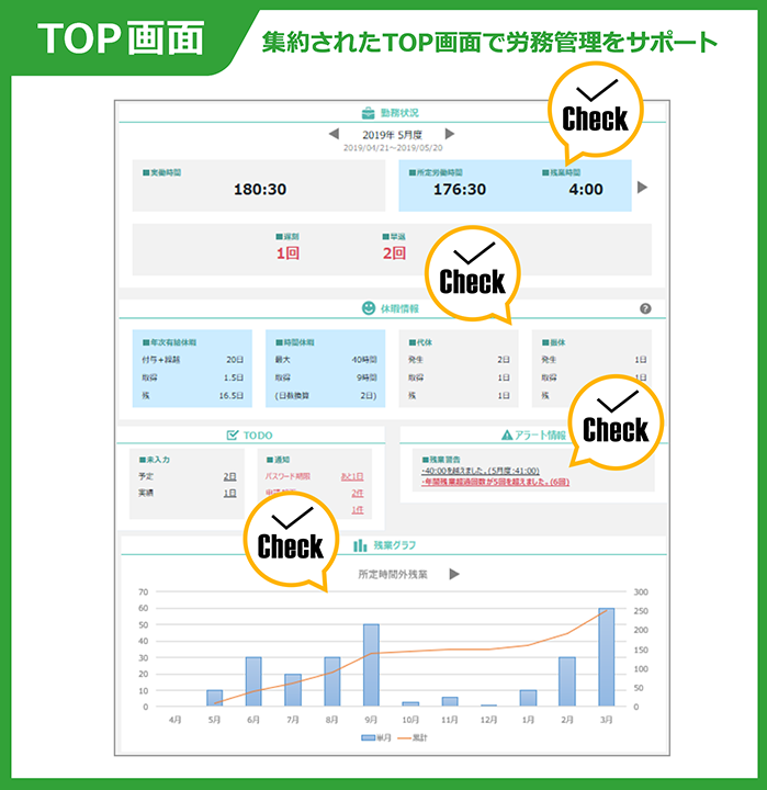 CC-BizMate Time Management TOP画面