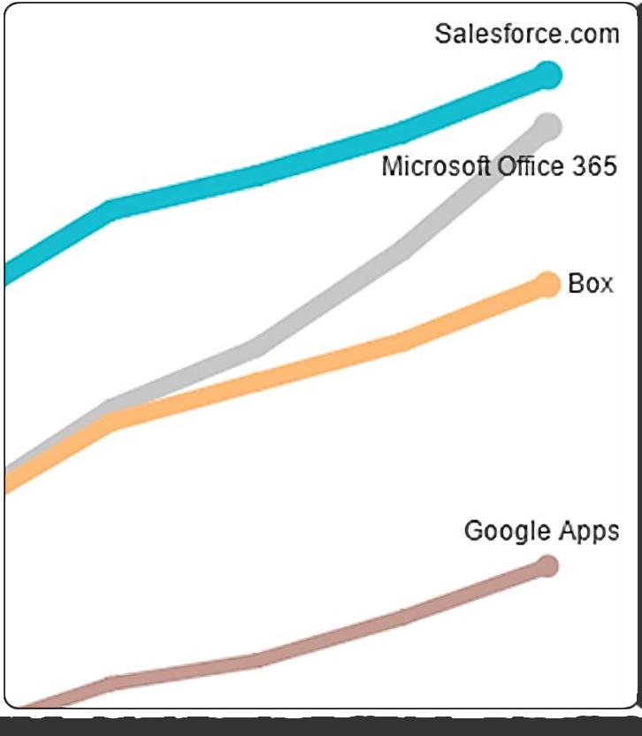 Office 365の使用状況