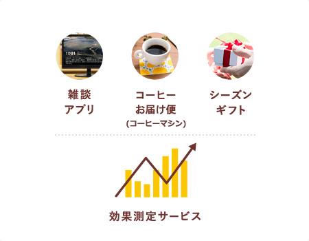 雑談アプリ コーヒーお届け便(コーヒーマシン) シーズンギフト 効果測定サービス