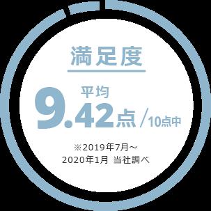 満足度 平均9.42点/10点中 ※2019年7月~2020年1月 当社調べ