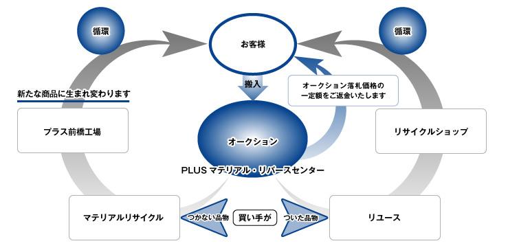 MRSマテリアルリバースシステム運用の流れおよびフロー図(1)