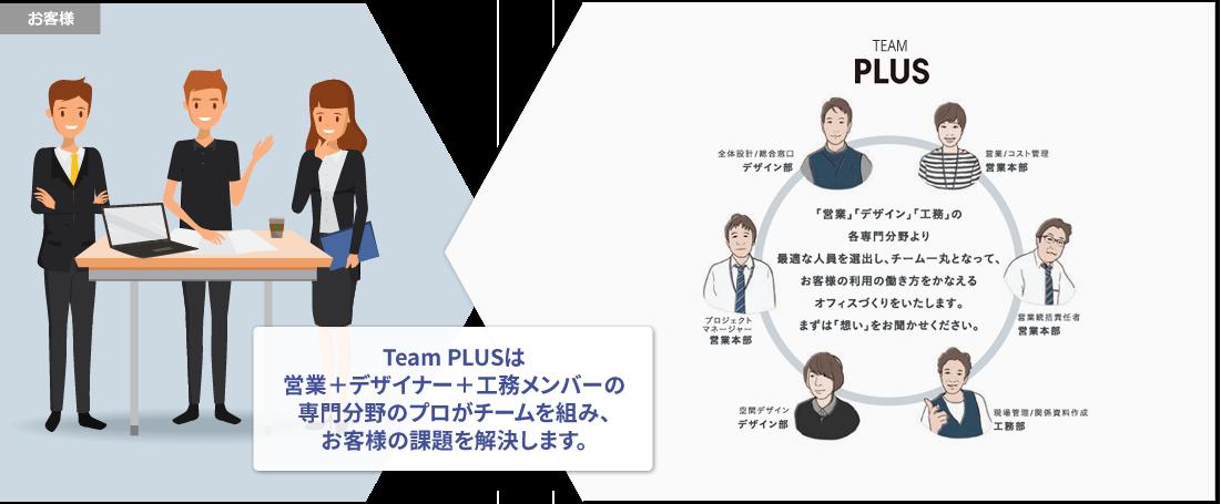 Term PLUSは「営業+デザイナー+工務メンバーの専門分野のプロがチームを組み、お客様の課題を解決します。
