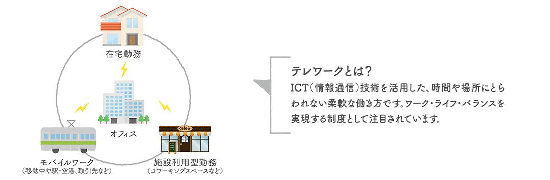 テレワークとは? ICT(情報通信)技術を活用した、時間や場所にとらわれない柔軟な働き方です。ワーク・ライフ・バランスを実現する制度として注目されています。