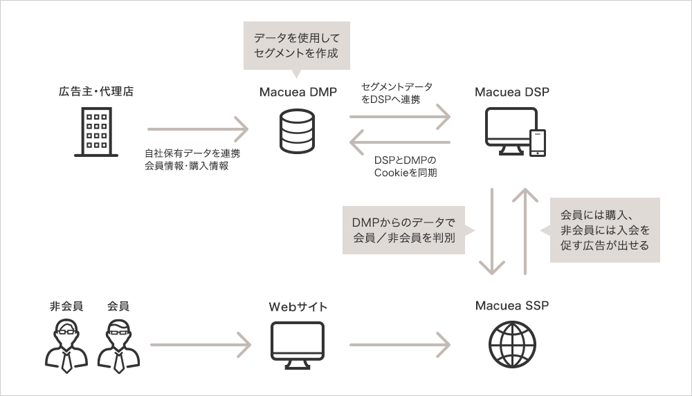 DSP(Demand Side Platform)とDMP(Data Management Platform)