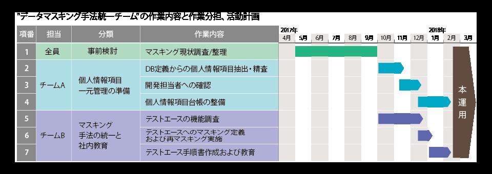 データマスキング手法統一チームの作業内容と作業分担、活動計画