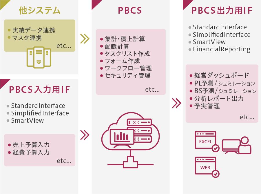 製品構成イメージ図