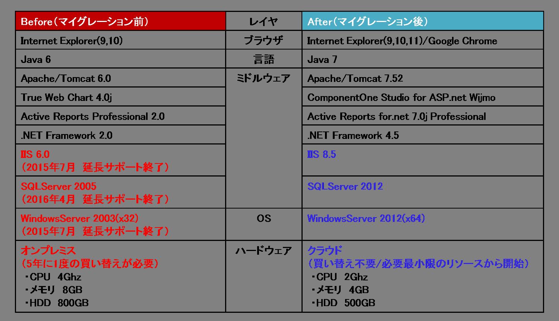 システム構成事例