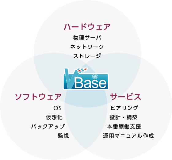 VBase 構成イメージ