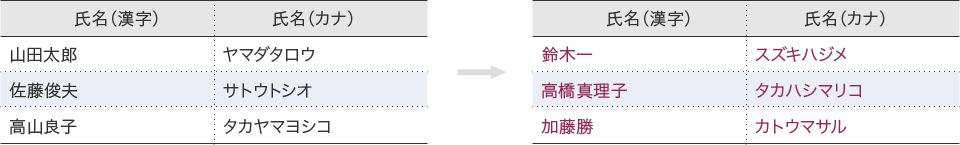 漢字の読みに対応したカナ表記