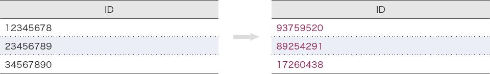 例:数値をランダムに変換