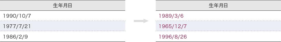 例:日付をランダムに変換