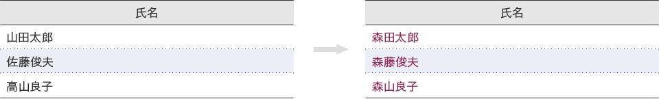 例:先頭の文字を「森」に変更