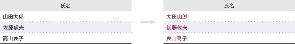 例:1文字目と3文字目を入れ替え