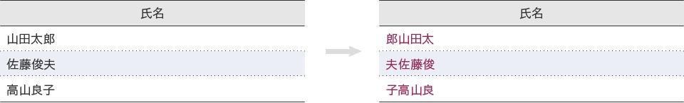 例:右に1文字移動(末尾文字は先頭に)