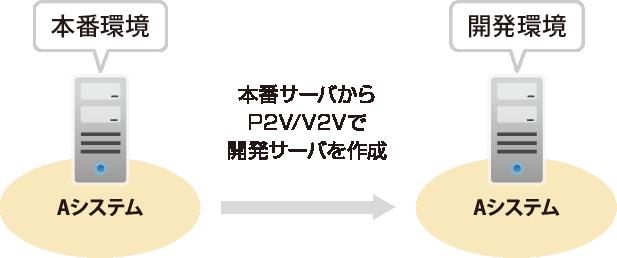 サーバー複製機能(IaaS基盤提供)