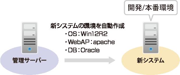 サーバー作成機能(PaaS基盤提供)