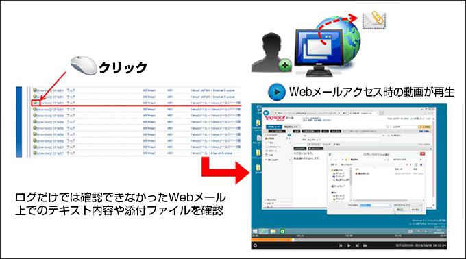 Webメールのアクセスログをチェック
