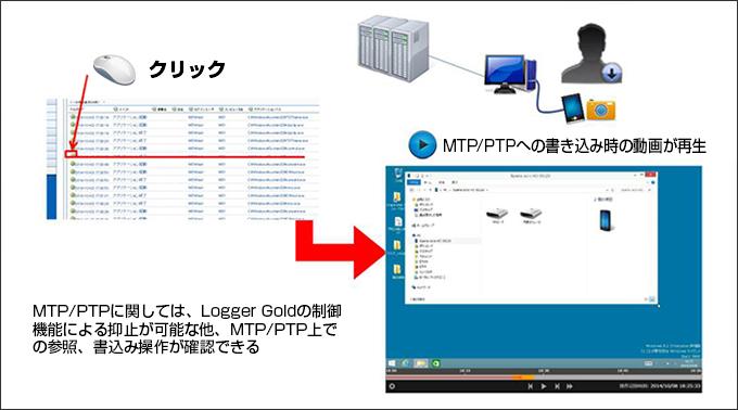 MTP/PTP上への書き込みチェック