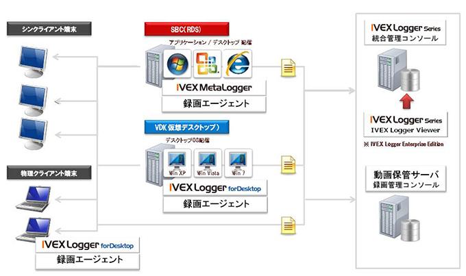 IVEX Logger動画オプション標準構成