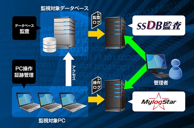 MylogStar×SSDB監査