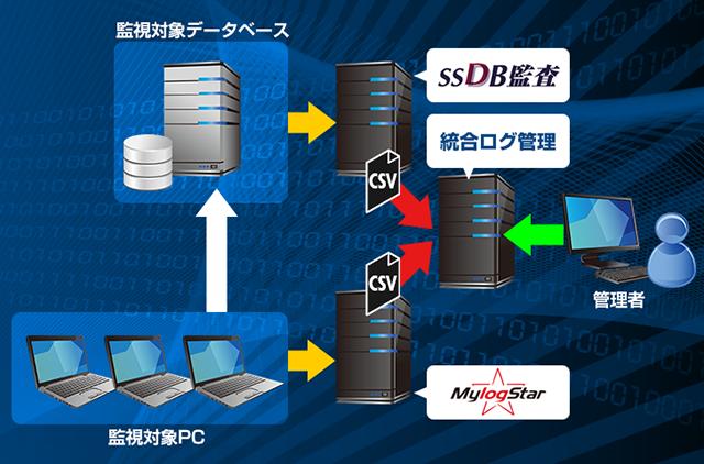 SSDB監査とMylogStarではログの突合は出来ませんので、一元的に管理したい場合は統合ログ管理製品などとの連携をお勧めいたします。