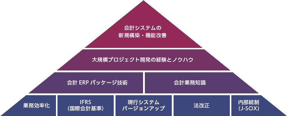 会計システムの新規構築・機能改善イメージ