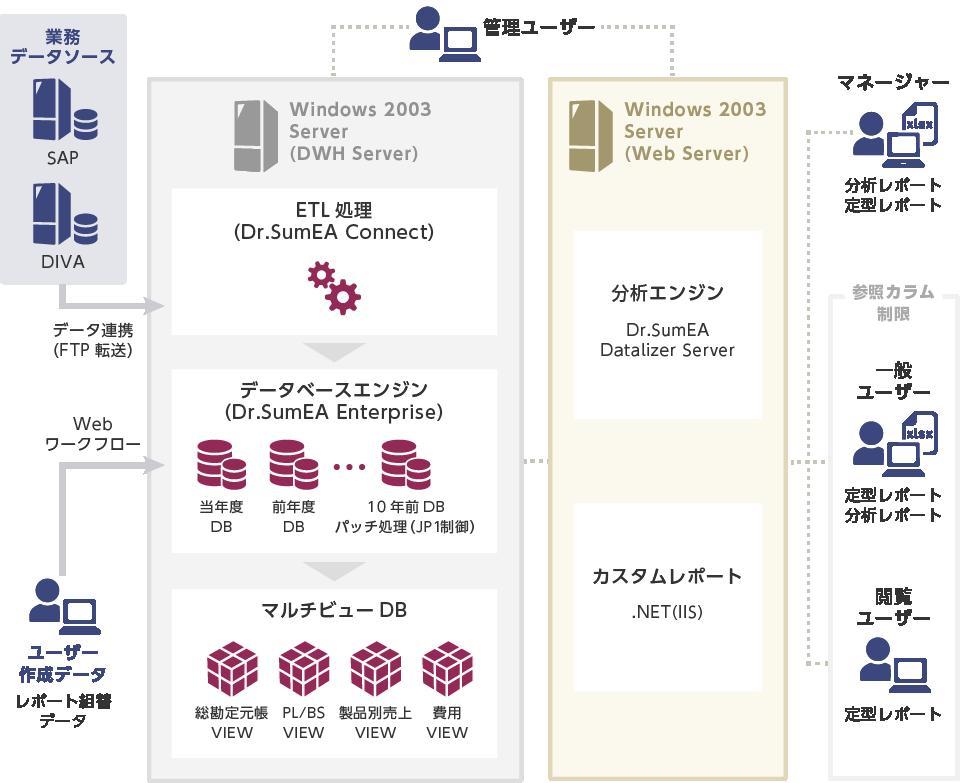 Dr.Sum EAによるシステム構築例(製薬業)