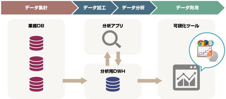 クラウド・データ活用サービス
