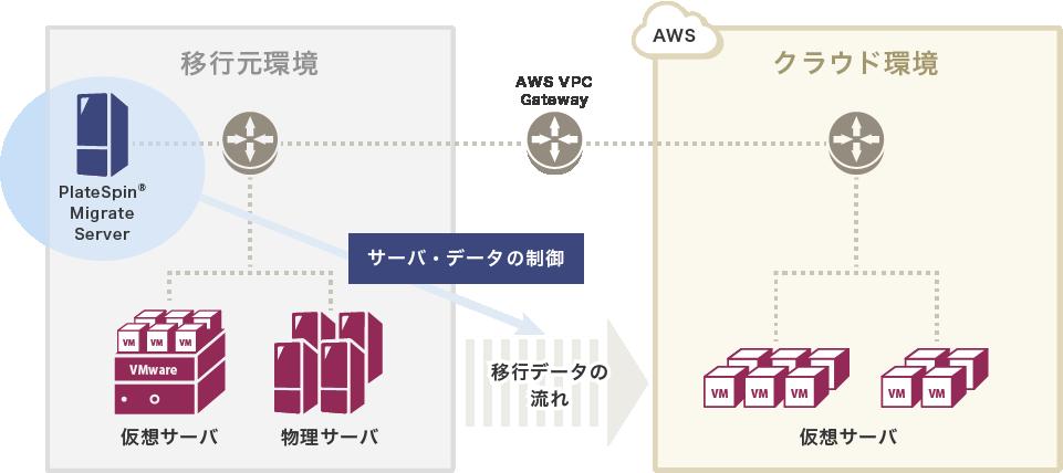 移行元環境にPlateSpin® Migrate Serverを構築し、お客様環境をAWS上に移行