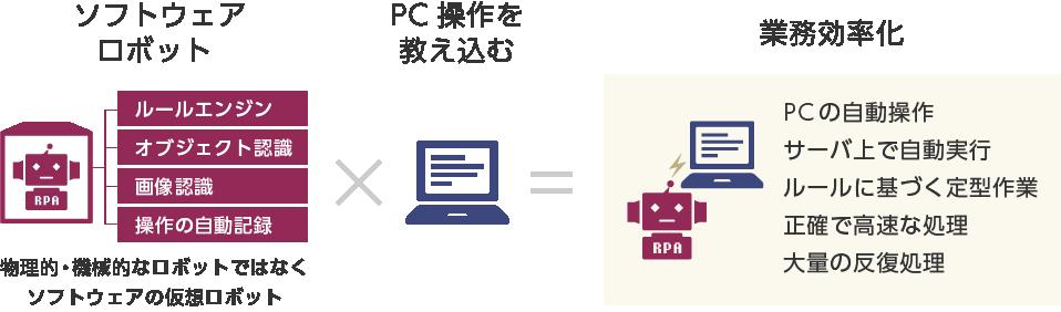 RPA概要イメージ